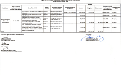 Notice of Posting of FUND UTILIZATION OF BAYANIHAN GRANT